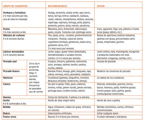 dieta para bajar colesterol y trigliceridos altos pdf