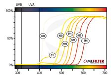 ML Filter - Curvas Trasmitancia HOSPITAL